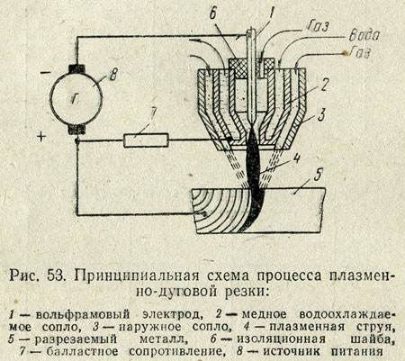 Схема плазменной резки дугой