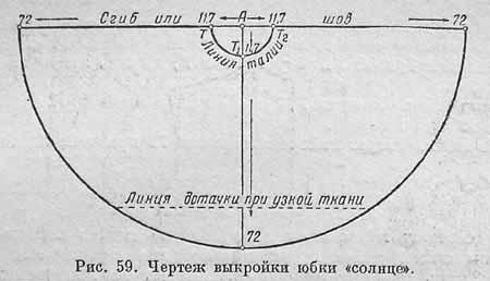 Юбки Полусолнце Трапеция Или По Косой