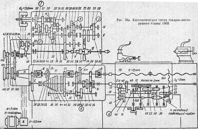 Первой моделью токарного