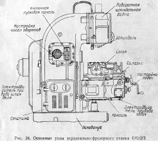 Станок С26 2Н Инструкция