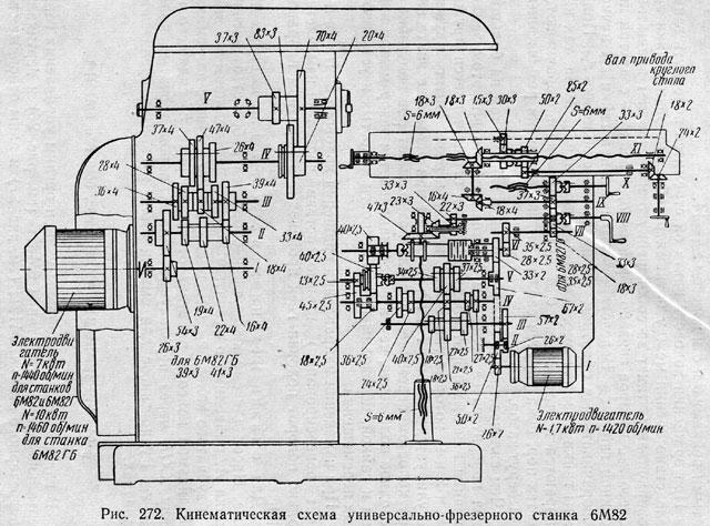 кинематическая схема горизонтально фрезерного станка.