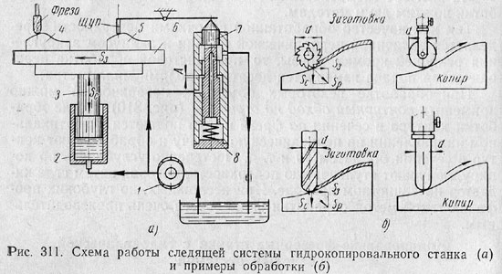 гидравлическим цилиндром 2