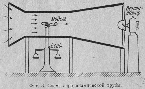 Аэродинамическую трубу своими руками